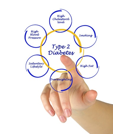 types of and risk factors of diabetes ste genevieve county